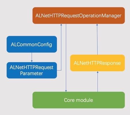 ALNetWorkingSwift架构图